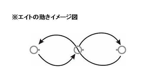 エイトの動きイメージ図