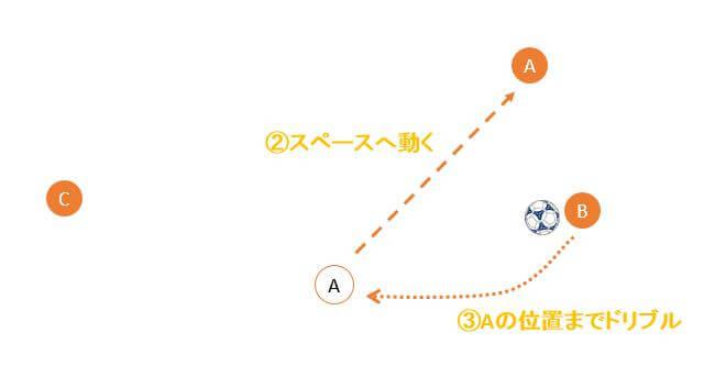 ステップ2イメージ図